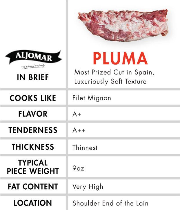 pluma cut chart